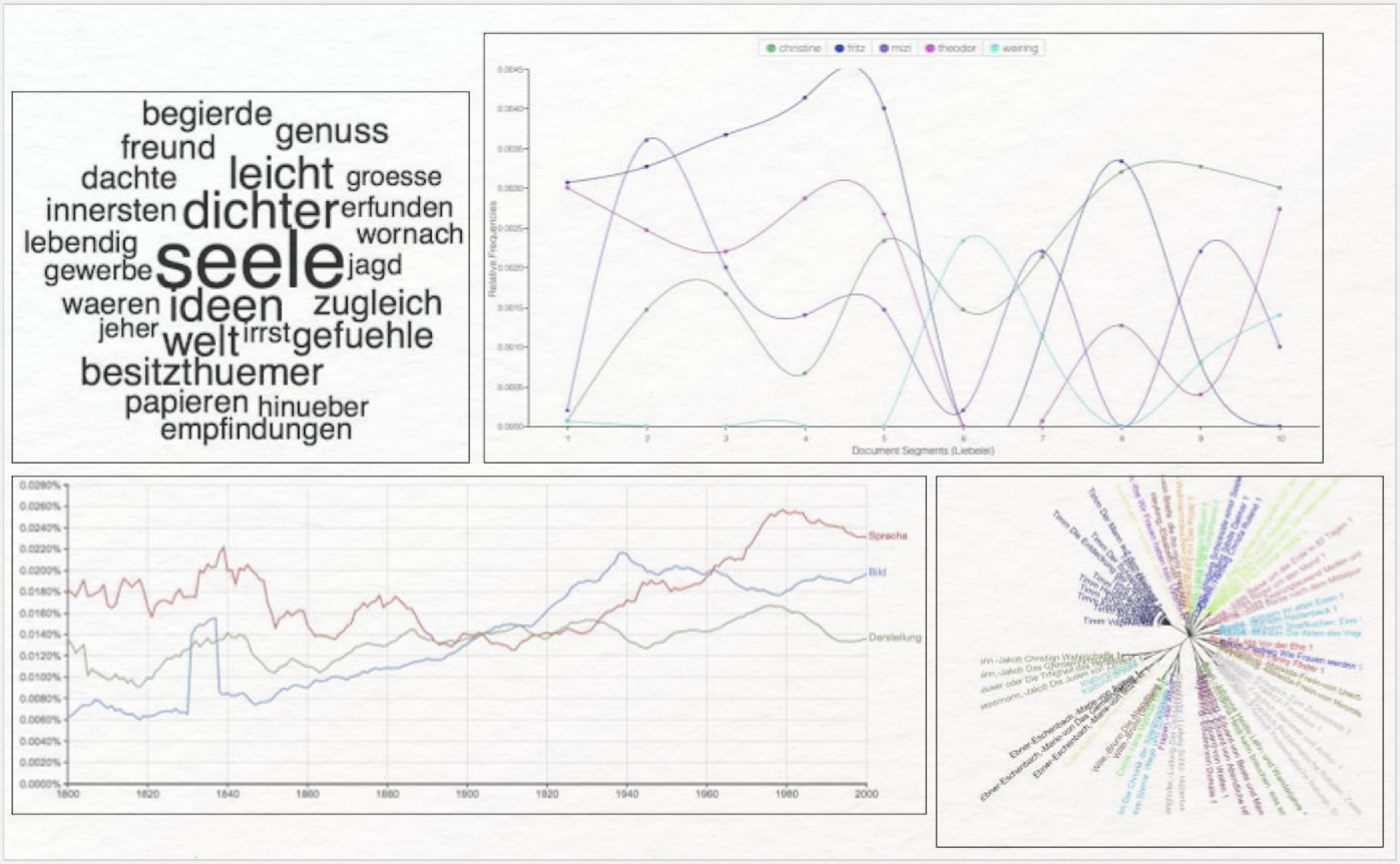 Abb. 8: Visualisierungsbeispiele: Topic Cloud, Distributionsgraphen und stilometrische Analyse