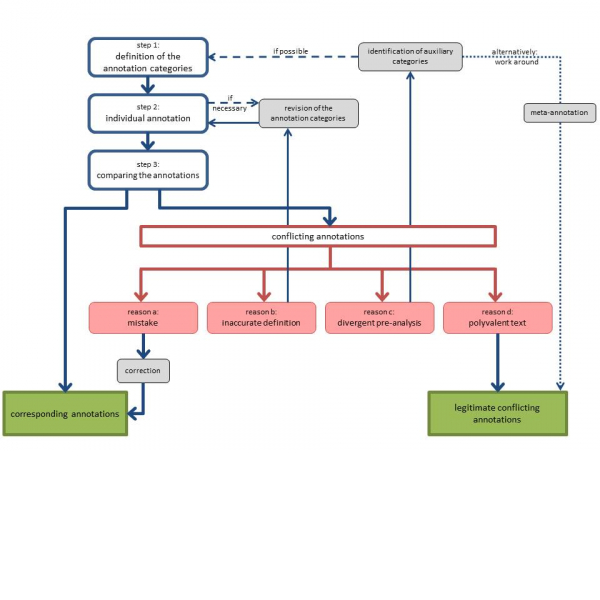 Annotation Flow Chart