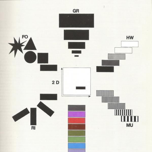 Visuelle Variablen (Bertin 1982)
