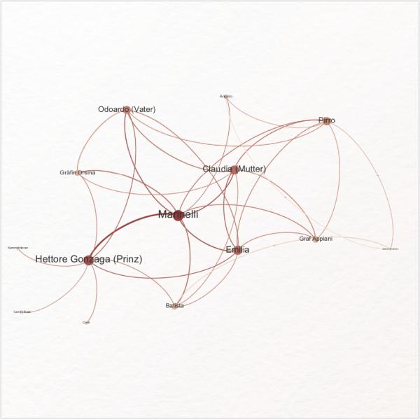 Lerneinheit: Netzwerkanalyse mit Gephi