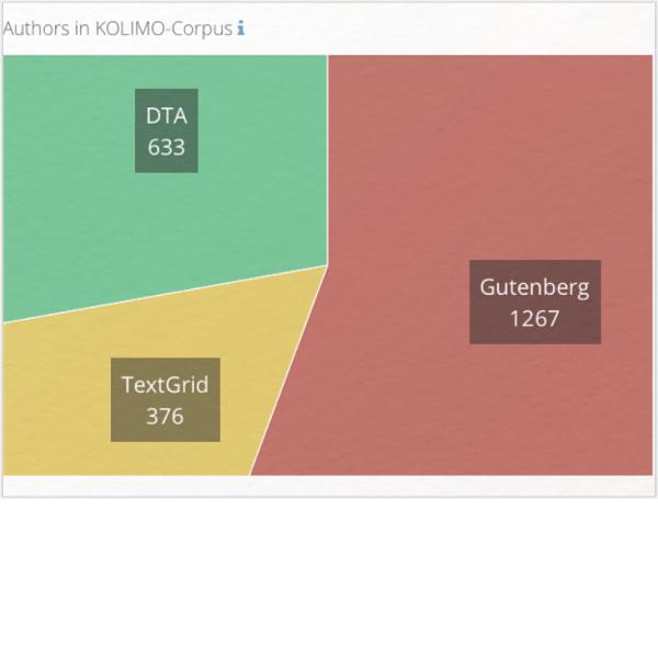 KOLIMO Korpus der literarischen Moderne: DTA, Textgrid, Gutenberg