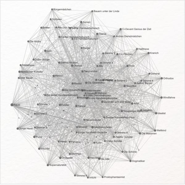 Ezlinavis: Tool zur Netzwerkerstellung